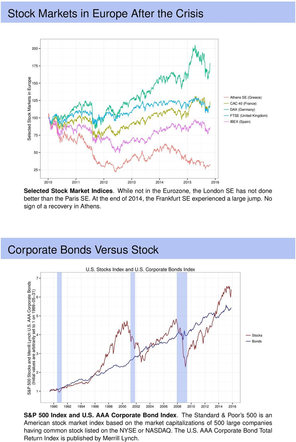 No sign of a recovery in Athens. Corporate Bonds Versus St