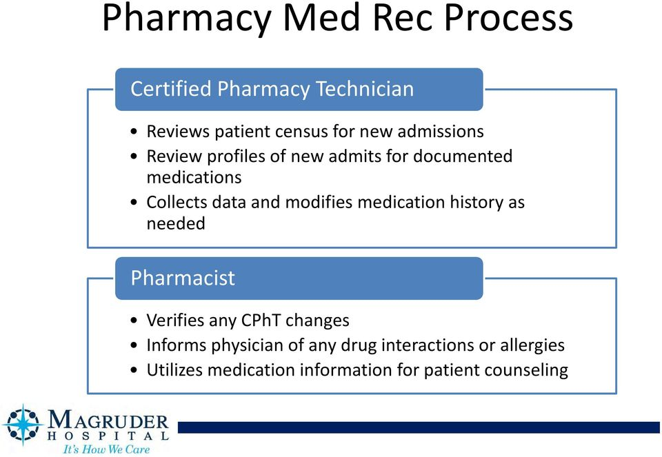 modifies medication history as needed Pharmacist Verifies any CPhT changes Informs
