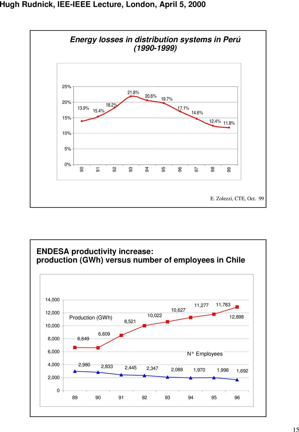 99 ENDESA productivity increase: production (GWh) versus number of employees in Chile 14,000 12,000 10,000 Production