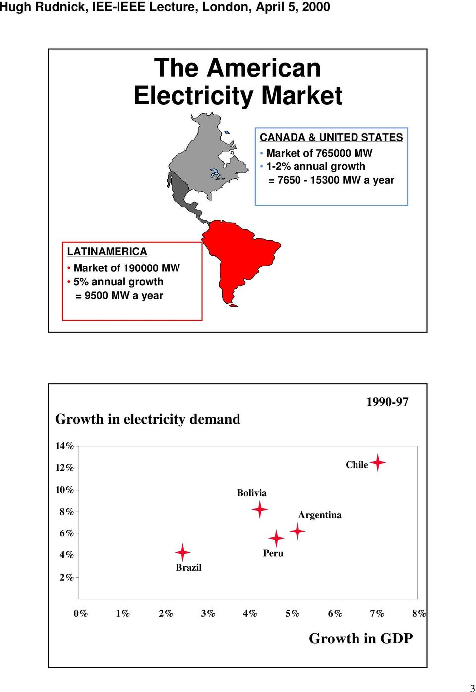 growth = 9500 MW a year Growth in electricity demand 1990-97 14% 12% Chile 10%