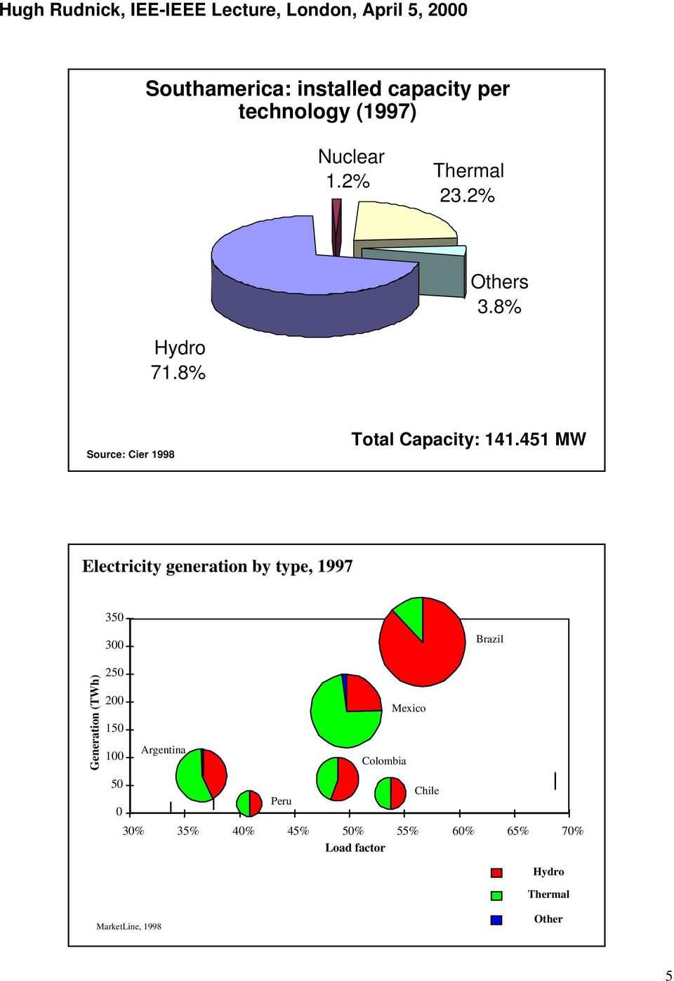 451 MW Electricity generation by type, 1997 350 300 Brazil Generation (TWh) 250 200 150