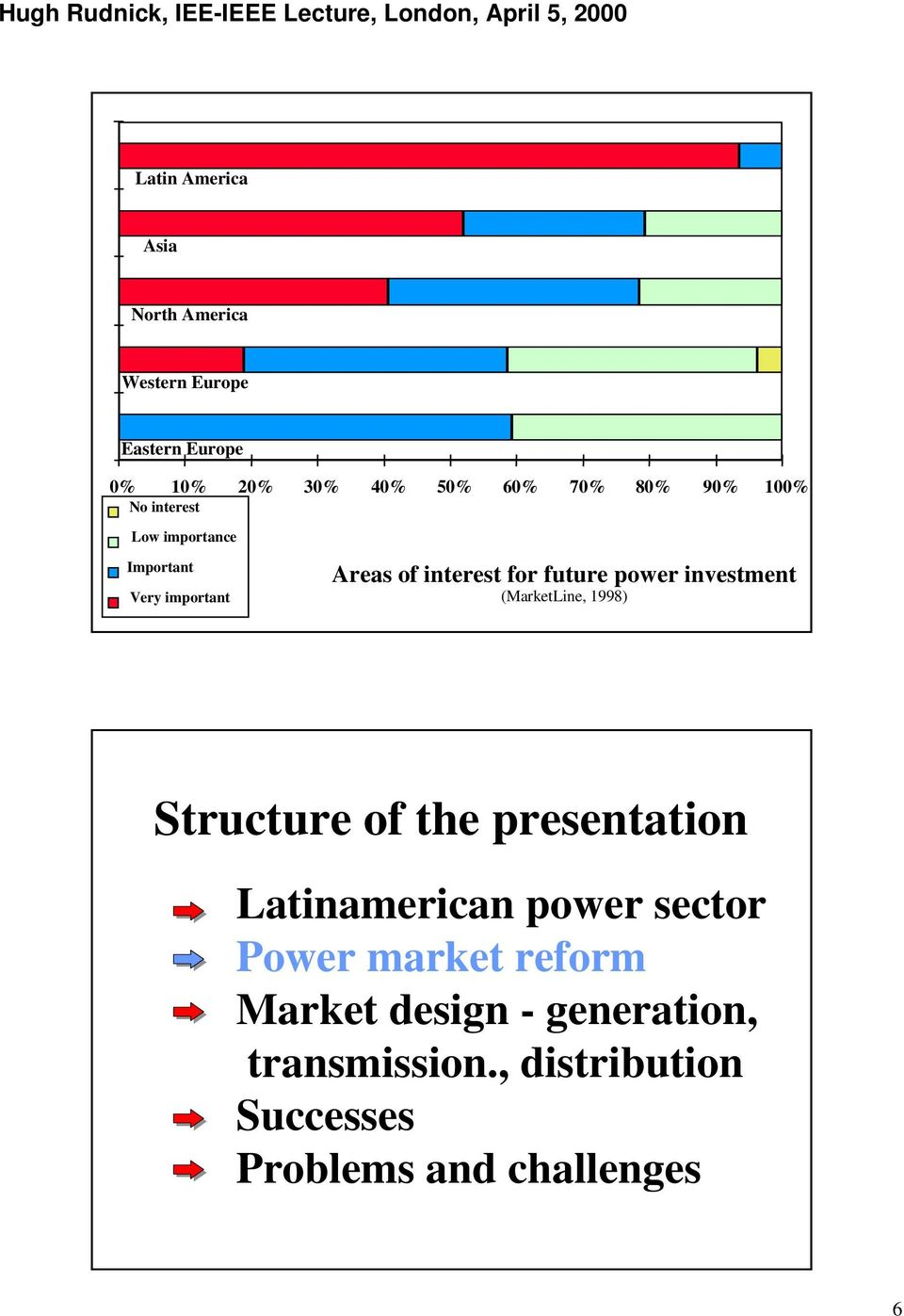 investment (MarketLine, 1998) Structure of the presentation Latinamerican power sector Power