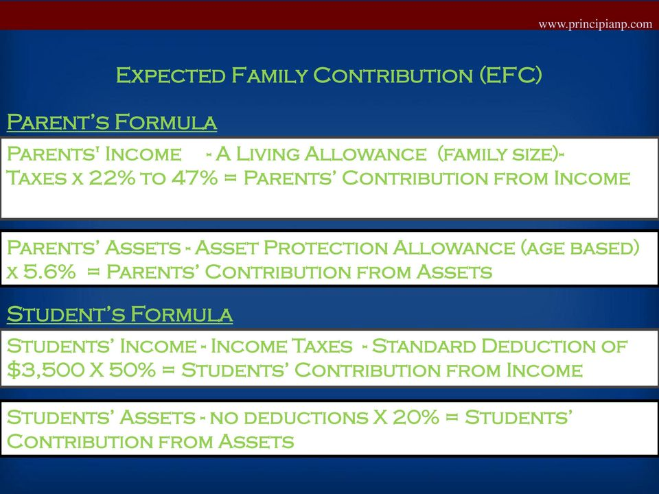 6% = Parents Contribution from Assets Student s Formula Students Income - Income Taxes - Standard Deduction of