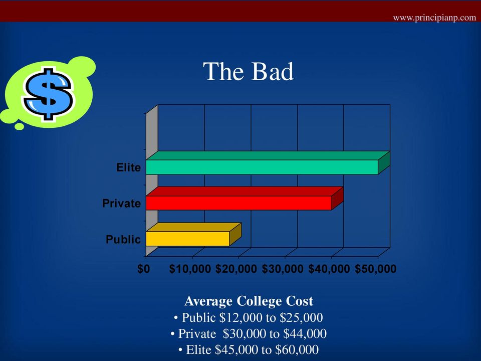 College Cost Public $12,000 to $25,000
