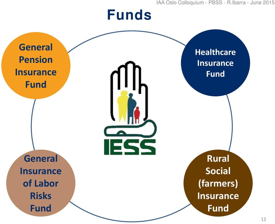 Fund Healthcare Insurance Fund General