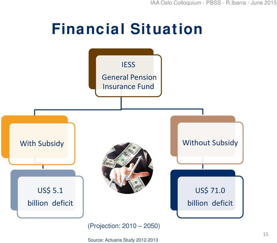 Insurance Fund With Subsidy Without Subsidy US$ 5.