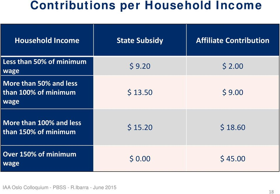 Contribution Less than 50% of minimum wage More than 50% and less than 100% of minimum wage $ 9.