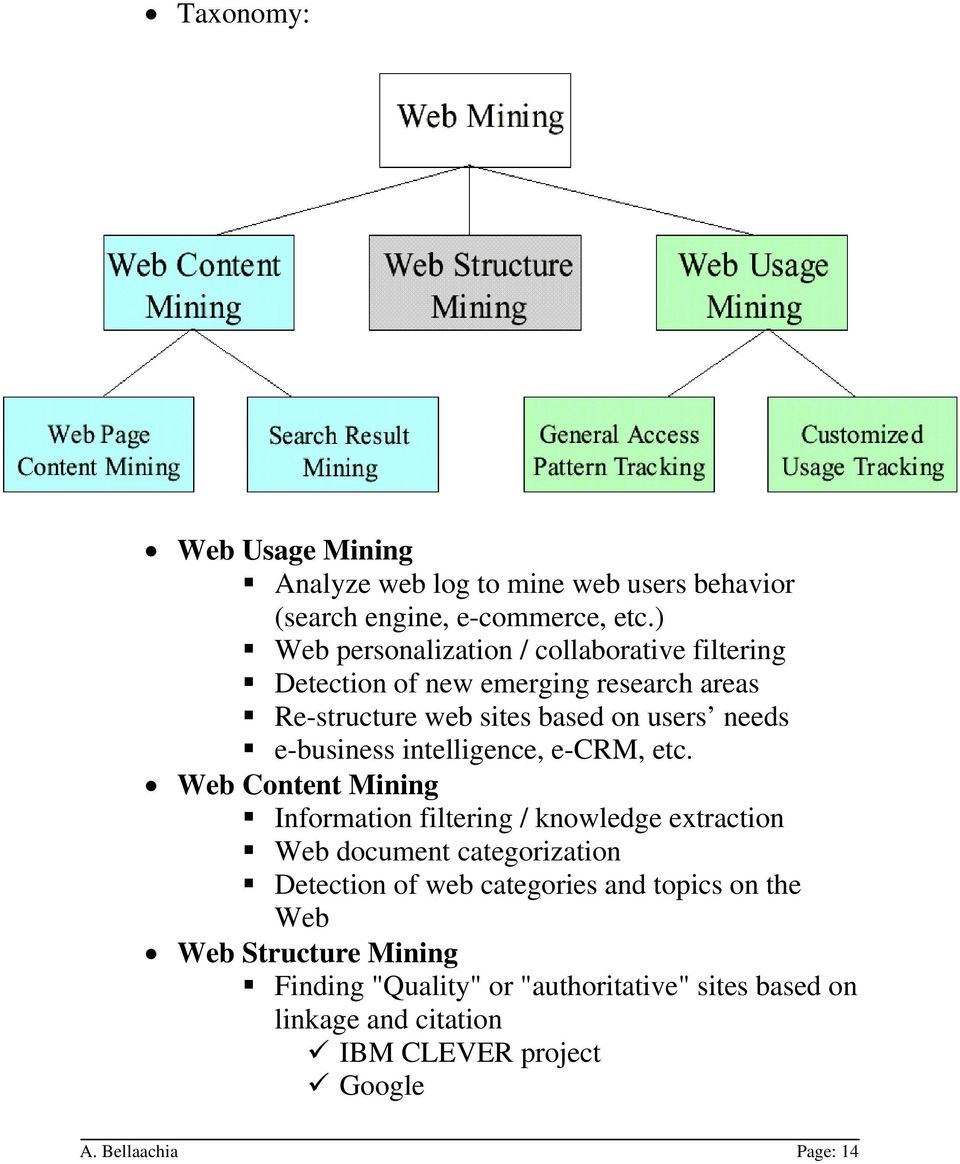 ) Web personalization / collaborative filtering Detection of new emerging research areas Re-structure web sites based on users needs e-business intelligence, e-crm, etc.