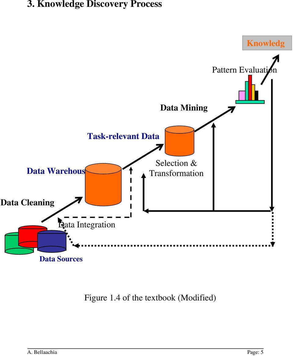 Transformation Data Cleaning Data Integration Data Sources