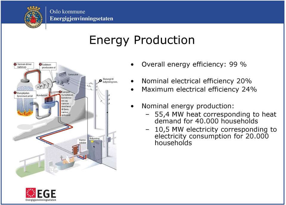 production: 55,4 MW heat corresponding to heat demand for 40.