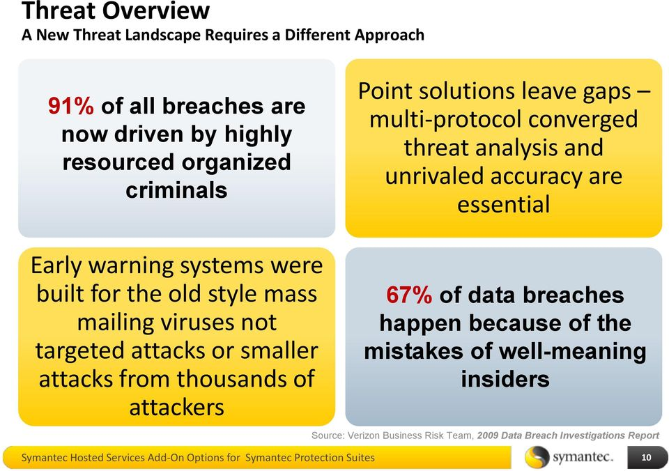 mass mailing viruses not targeted attacks or smaller attacks from thousands of attackers 67% of data breaches happen because of the mistakes of