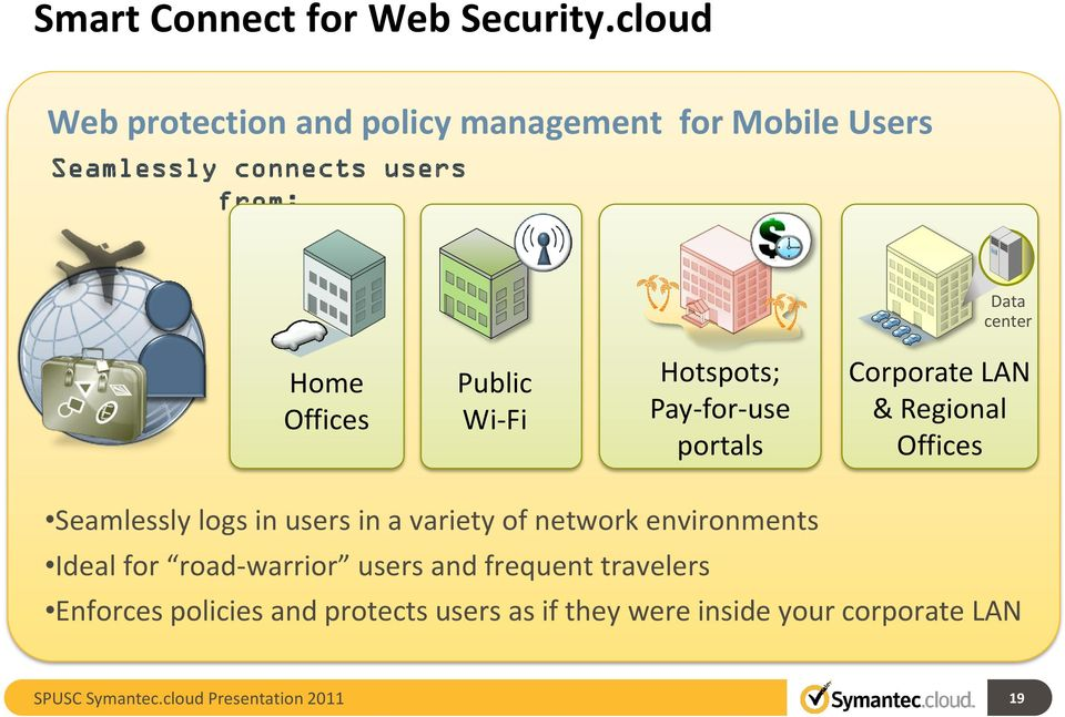 Home Offices Public Wi-Fi Hotspots; Pay-for-use portals Corporate LAN & Regional Offices Seamlessly logs