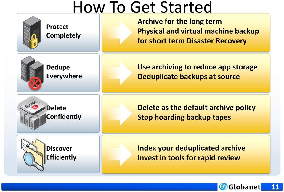 Deduplicate backups at source Delete Confidently Delete as the default archive policy Stop