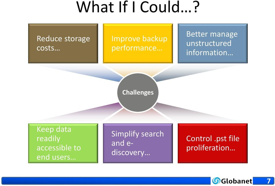 manage unstructured information Challenges Keep data