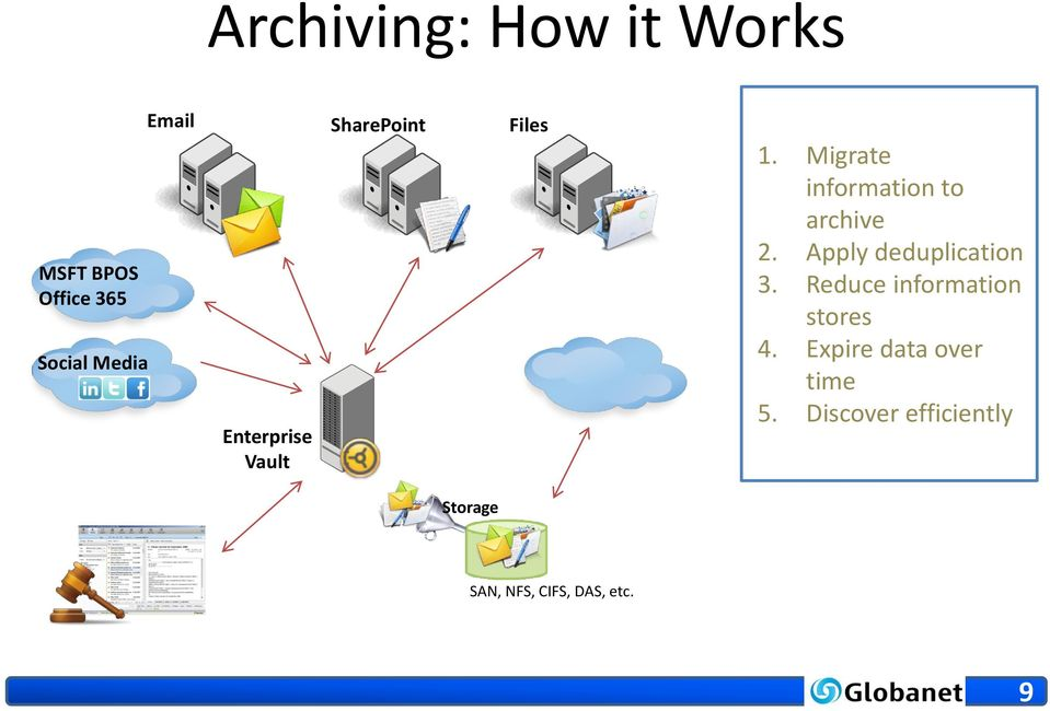 Migrate information to archive 2. Apply deduplication 3.