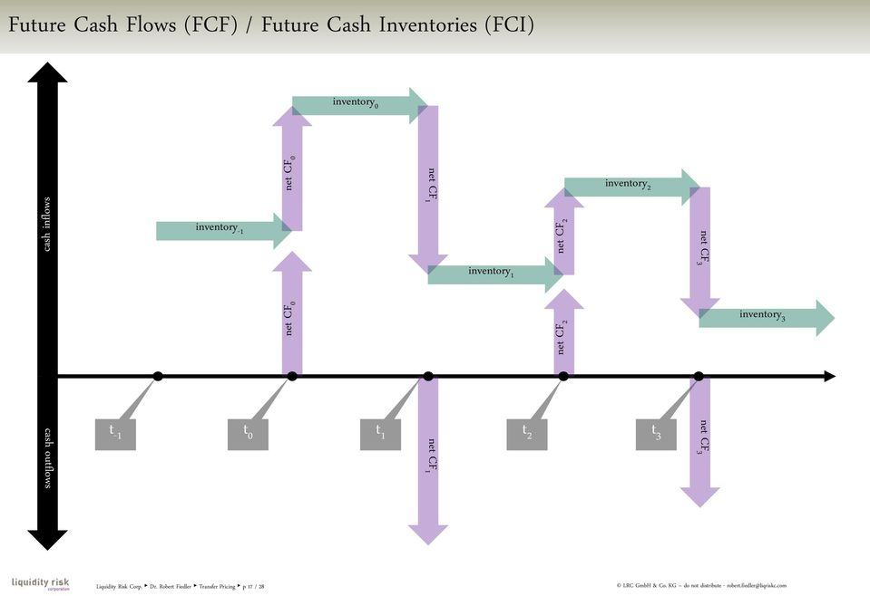 3 cash outflows t -1 t 0 t 1 net CF 1 t 2 t 3 net CF 3 Liquidity Risk Corp. Dr.