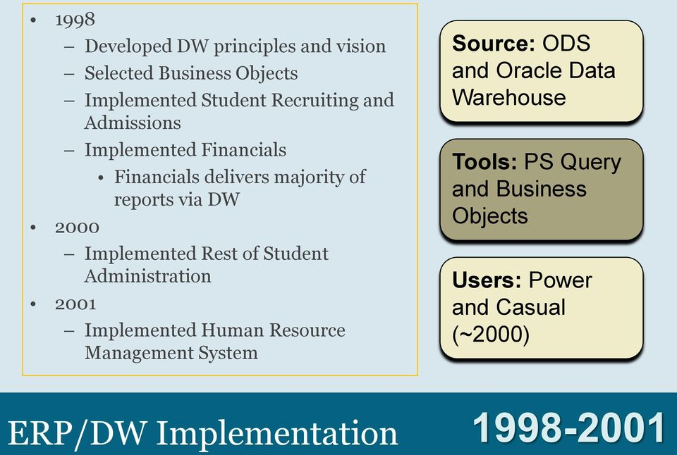 Rest of Student Administration Implemented Human Resource Management System Source: ODS and Oracle Data