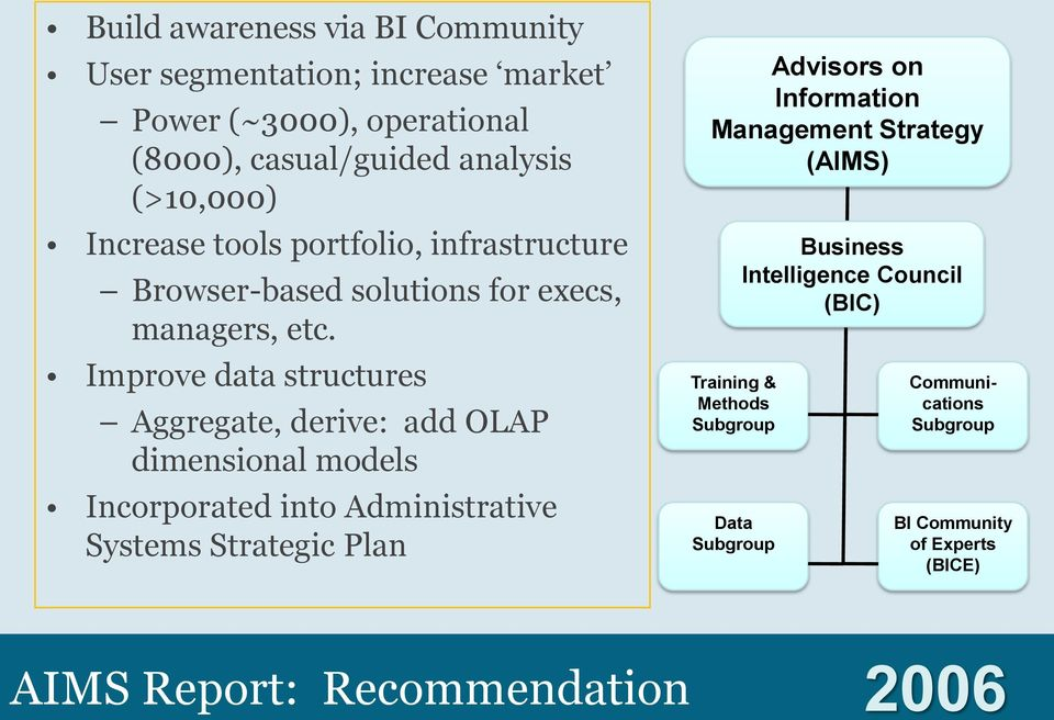 Improve data structures Aggregate, derive: add OLAP dimensional models Incorporated into Administrative Systems Strategic Plan Advisors on