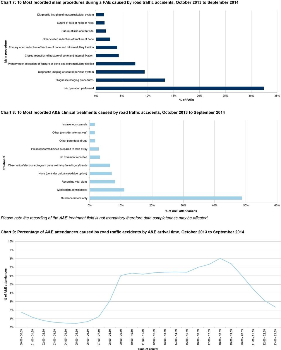 59 % of A&E attendances Treatment Main procedure Chart 7: 10 Most recorded main procedures during a FAE caused by road traffic accidents, October 2013 to 2014 Diagnostic imaging of musculoskeletal