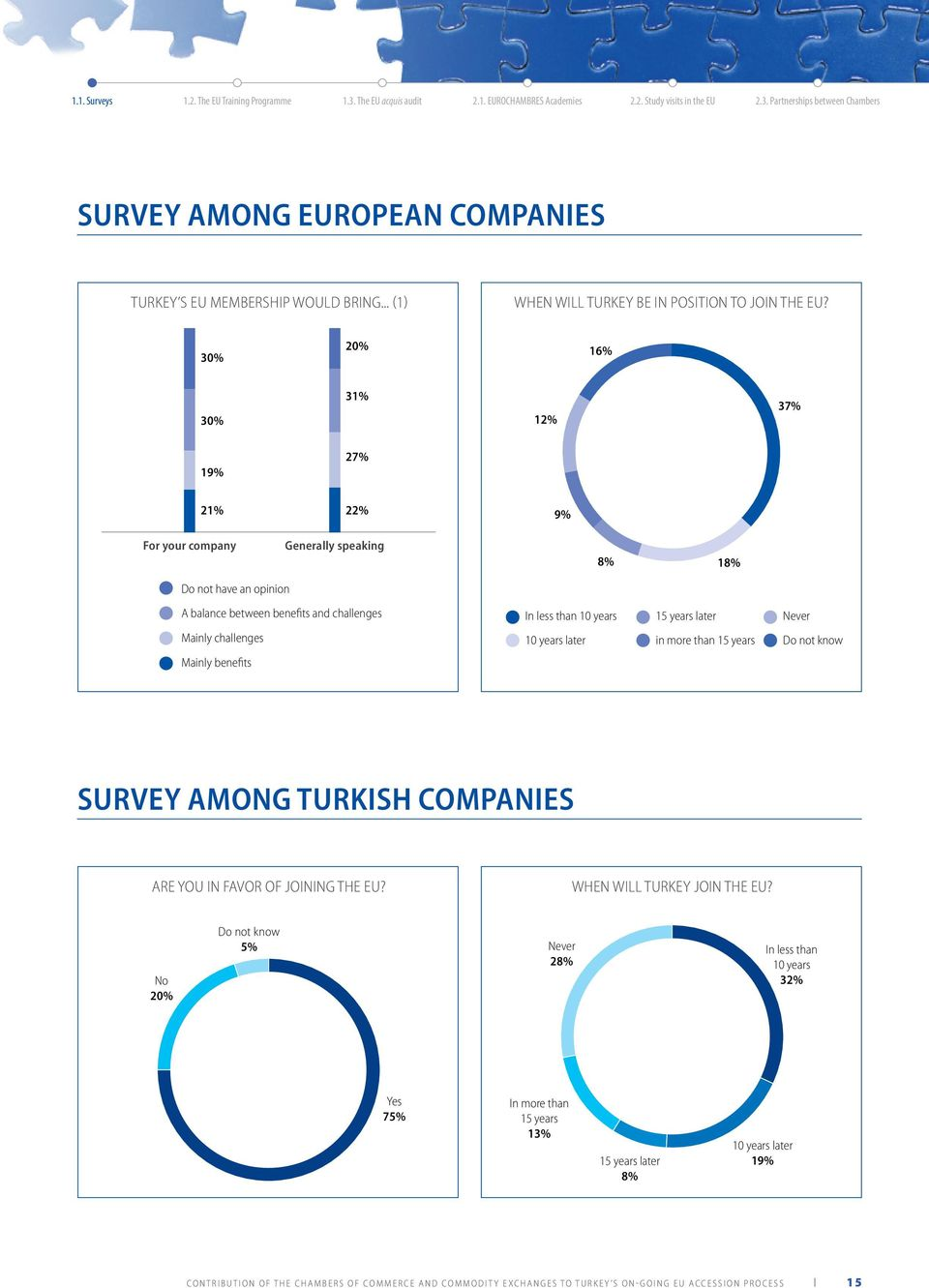 Never Mainly challenges 10 years later in more than 15 years Do not know Mainly benefits SURVEY AMONG TURKISH COMPANIES ARE YOU IN FAVOR OF JOINING THE EU? WHEN WILL TURKEY JOIN THE EU?