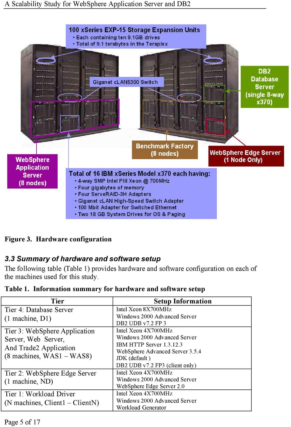 Information summary for hardware and software setup Tier Tier 4: Database (1 machine, D1) Tier 3: WebSphere Application, Web, And Trade2 Application (8 machines, WAS1 WAS8) Tier 2: WebSphere Edge (1