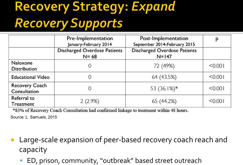 of peer-based recovery coach reach