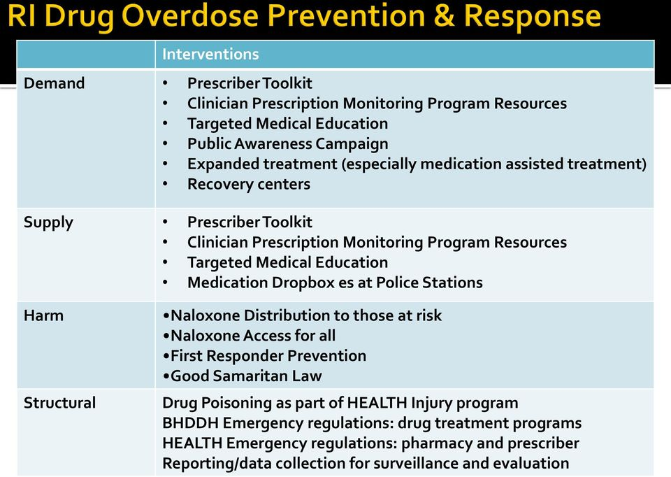 at Police Stations Harm Structural Naloxone Distribution to those at risk Naloxone Access for all First Responder Prevention Good Samaritan Law Drug Poisoning as part of HEALTH