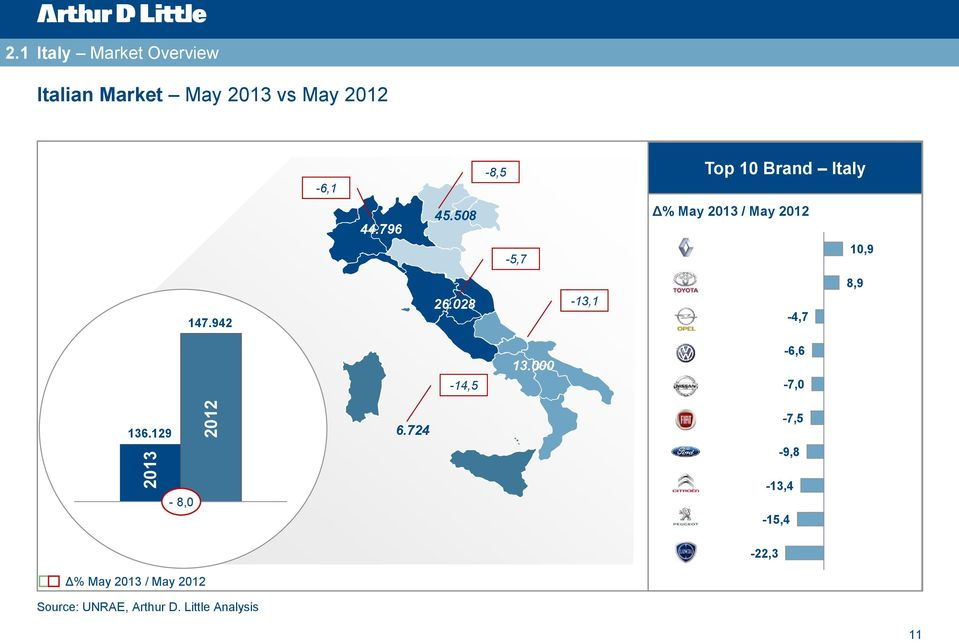 2012-6,1-8,5 Top 10 Brand Italy 44.796 45.