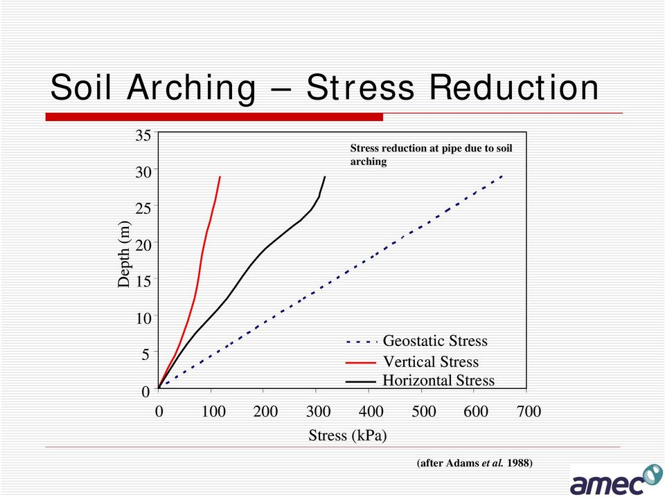 Geostatic Stress Vertical Stress 0 Horizontal Stress 0