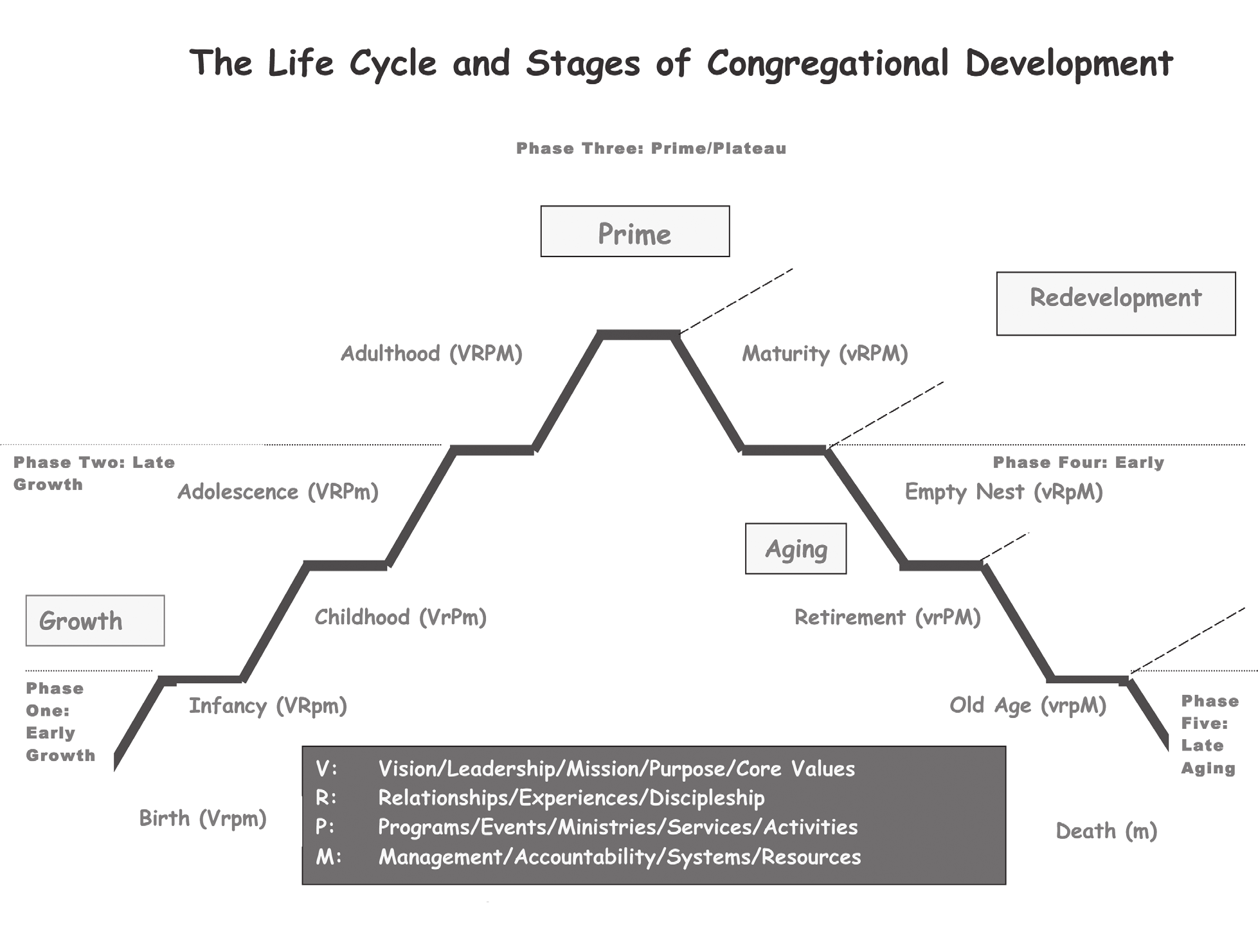 A Time to Step Back and Consider the Long View - The Congregational Life Cycle ET 1 (pp. 75-77), ET 7 (pp. 92-94) One helpful lens through which to view a congregation is the lens of life cycle.