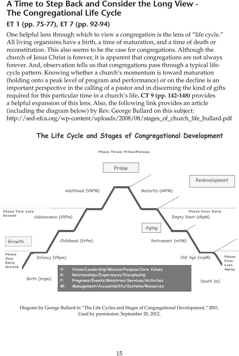 Although the church of Jesus Christ is forever, it is apparent that congregations are not always forever. And, observation tells us that congregations pass through a typical lifecycle pattern.