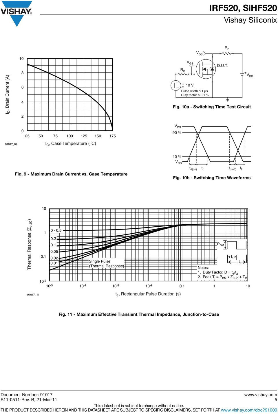 Case Temperature Fig. 10b Switching Time Waveforms 10 Thermal Response (Z thjc ) 1 0.1 0 0.5 0. 0.1 0.05 0.0 0.01 Single Pulse (Thermal Response) 10 10 5 10 4 10 3 10 0.