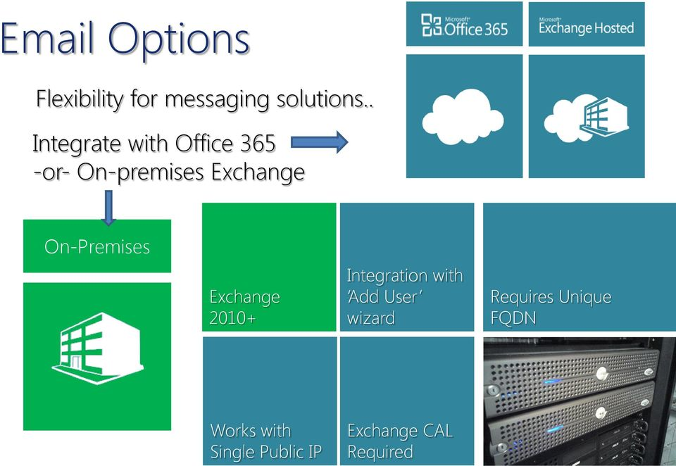 On-Premises Exchange 2010+ Integration with Add User