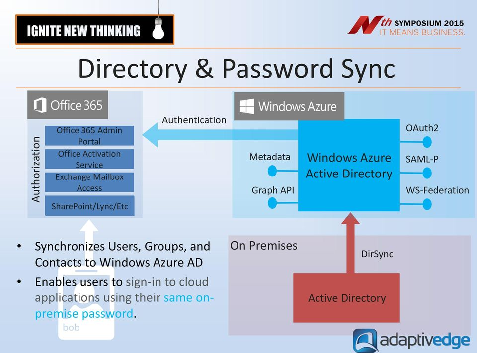 OAuth2 SAML-P WS-Federation Synchronizes Users, Groups, and Contacts to Windows Azure AD Enables