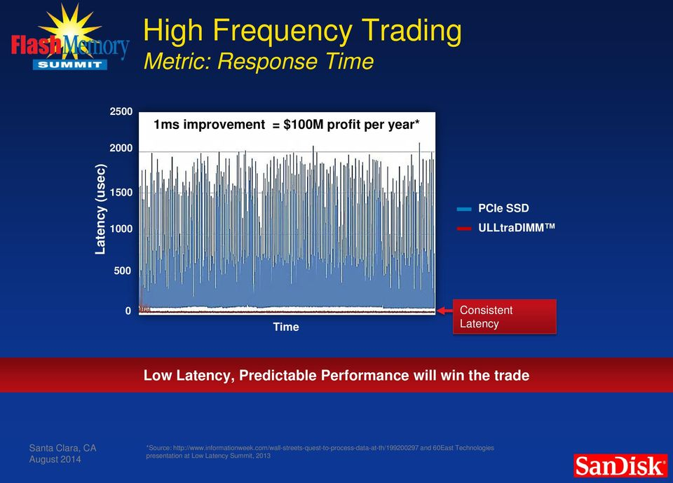Predictable Performance will win the trade *Source: http://www.informationweek.
