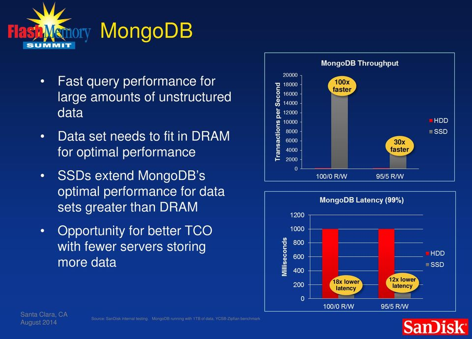 greater than DRAM Opportunity for better TCO with fewer servers storing more data 18x lower latency