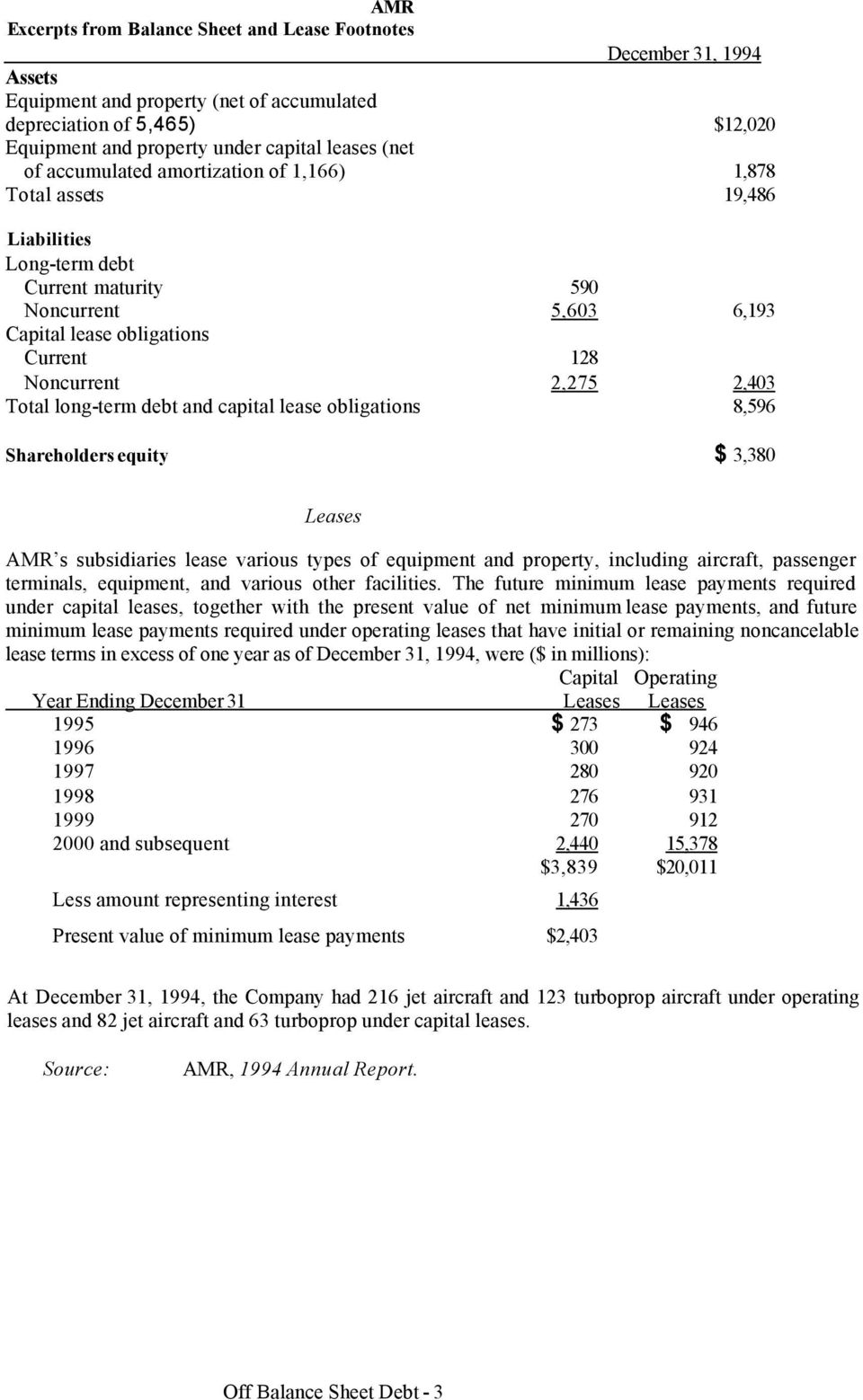 Total long-term debt and capital lease obligations 8,596 Shareholders equity $ 3,380 Leases AMR s subsidiaries lease various types of equipment and property, including aircraft, passenger terminals,