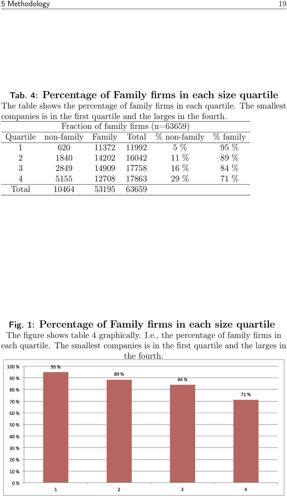 Fraction of family firms (n=63659) Quartile non-family Family Total % non-family % family 1 620 11372 11992 5 % 95 % 2 1840 14202 16042 11 % 89 % 3 2849 14909 17758 16