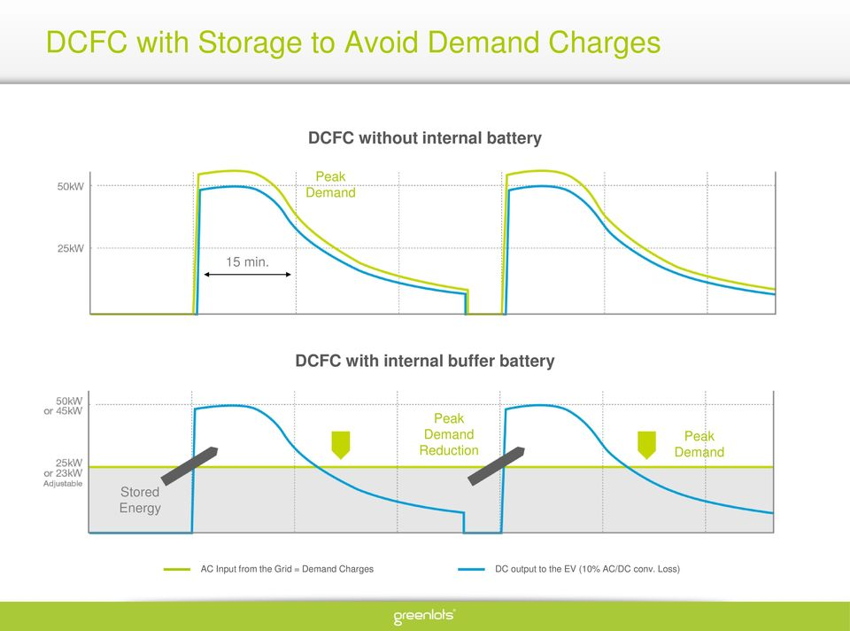 DCFC with internal buffer battery Peak Demand Reduction Peak