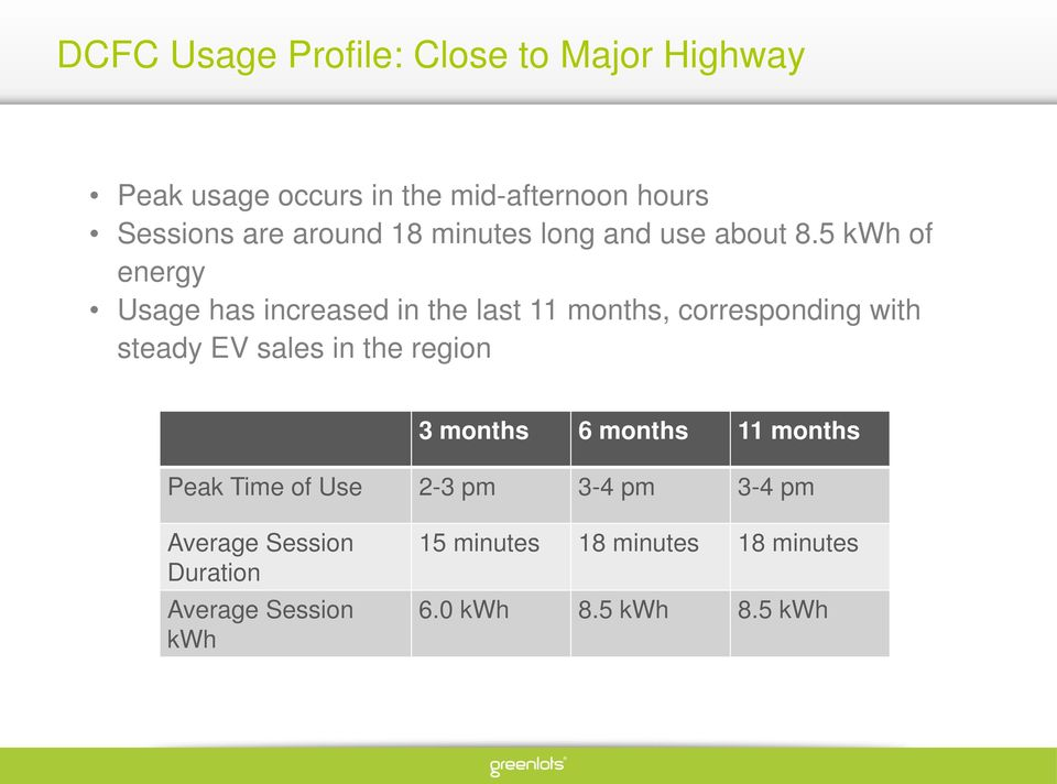 5 kwh of energy Usage has increased in the last 11 months, corresponding with steady EV sales in the