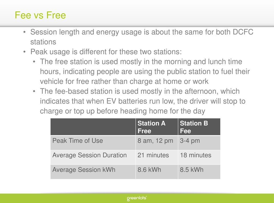 The fee-based station is used mostly in the afternoon, which indicates that when EV batteries run low, the driver will stop to charge or top up before heading