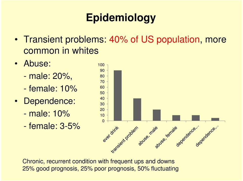 male: 10% - female: 3-5% 50 40 30 20 10 0 Chronic, recurrent condition