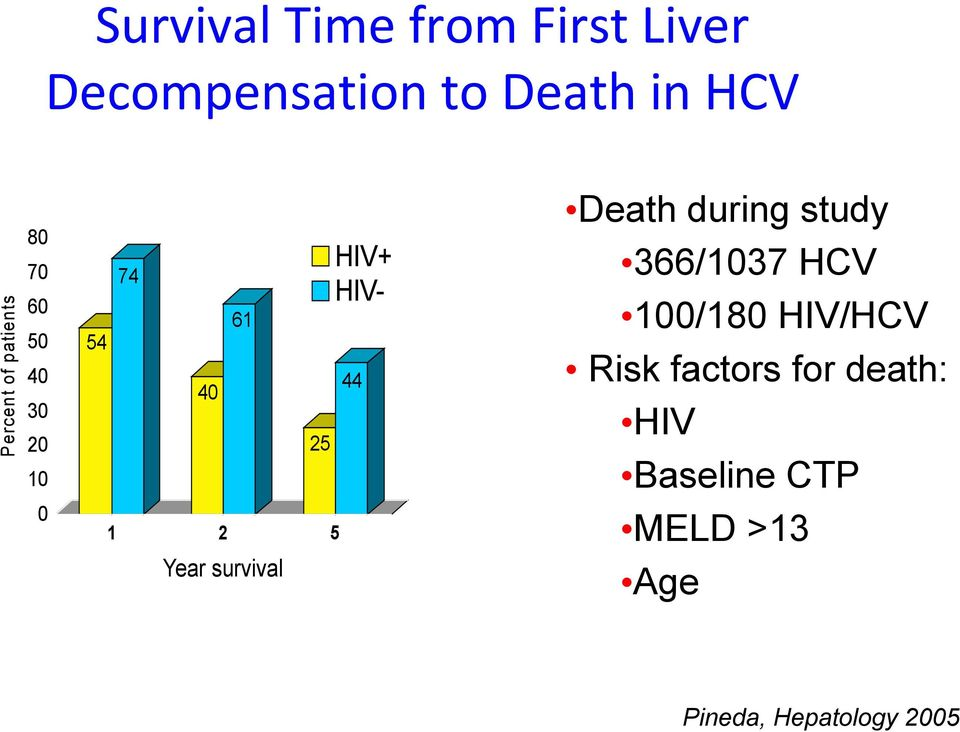 during study 366/1037 HCV 100/180 HIV/HCV Risk factors for death: HIV