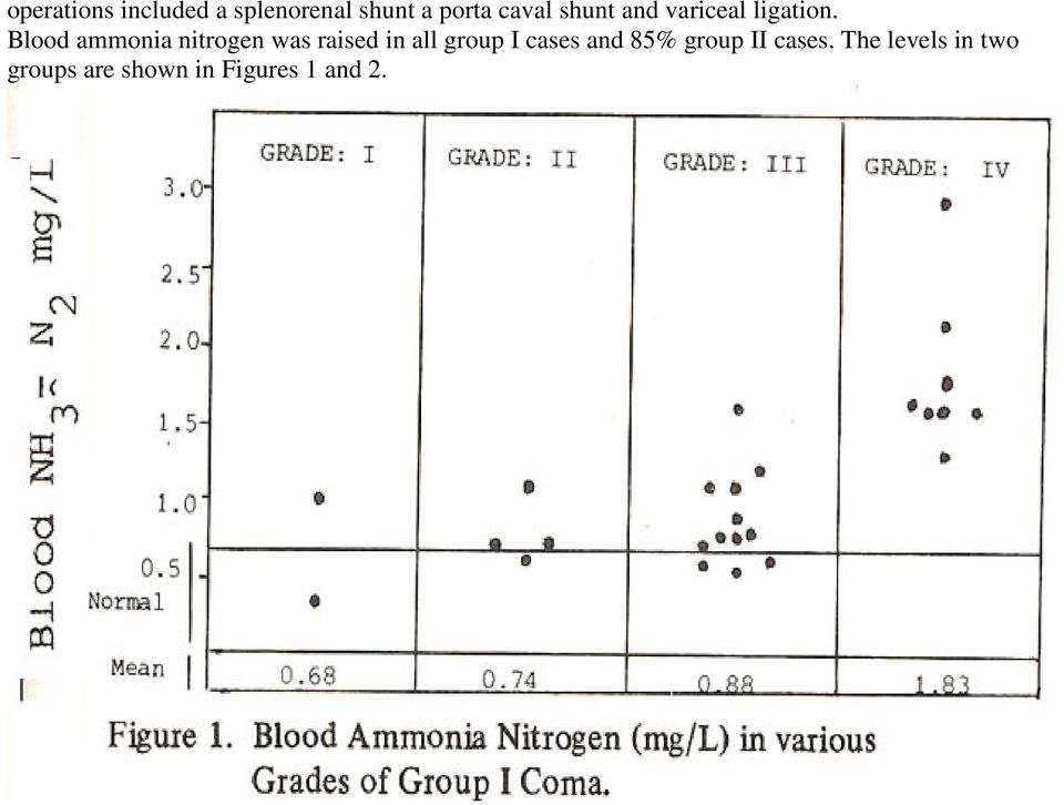 Blood ammonia nitrogen was raised in all group I