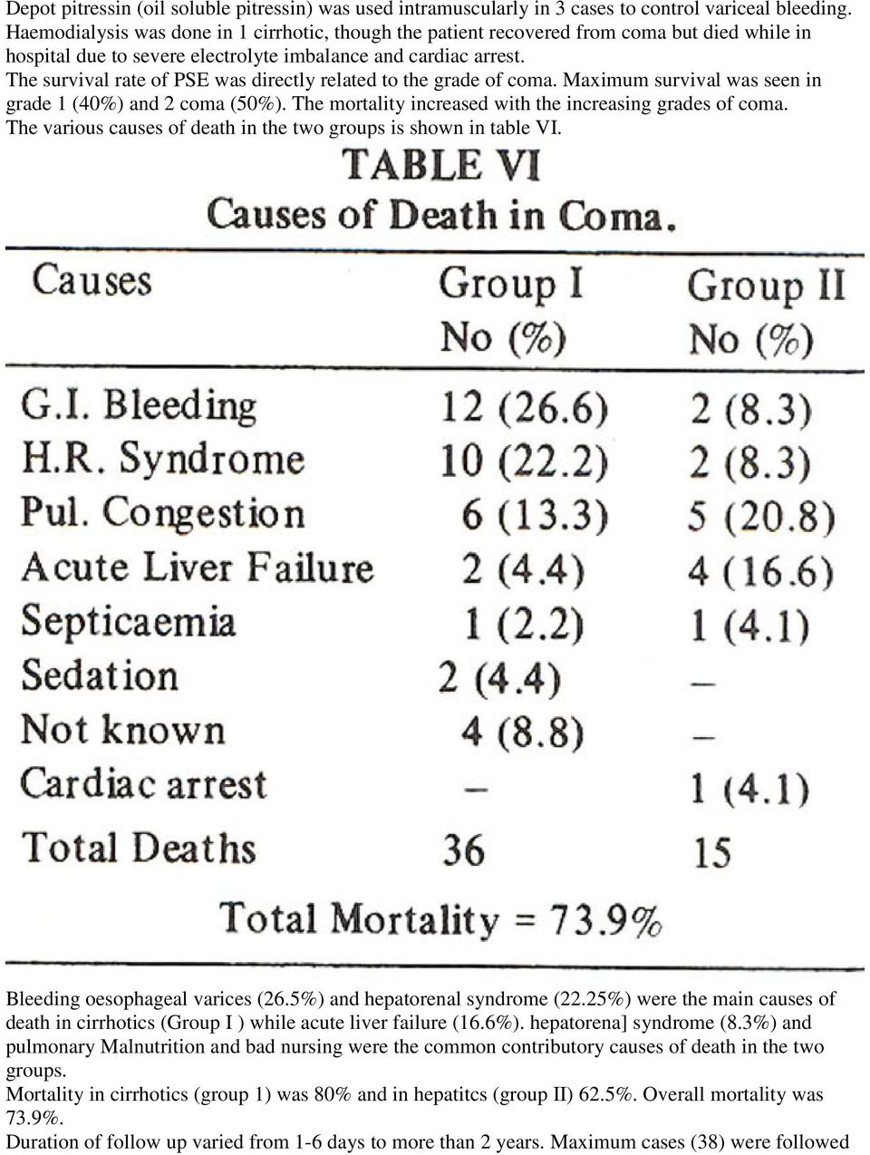 The survival rate of PSE was directly related to the grade of coma. Maximum survival was seen in grade 1 (40%) and 2 coma (50%). The mortality increased with the increasing grades of coma.