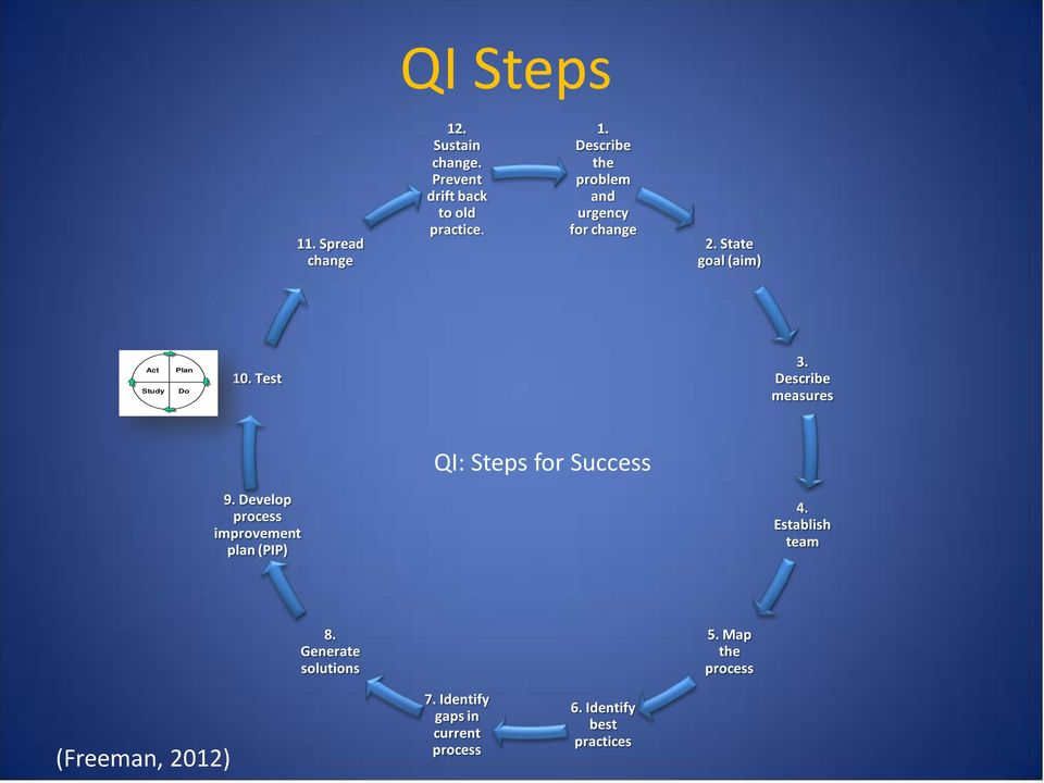 Develop process improvement plan (PIP) 4. Establish team 8. Generate solutions 5.