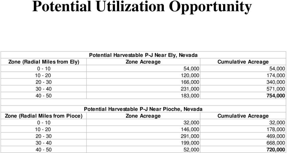 40-50 183,000 754,000 Potential Harvestable P-J Near Pioche, Nevada Zone (Radial Miles from Pioce) Zone Acreage