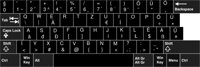 Keyboard Layouts QWERTZ Used in