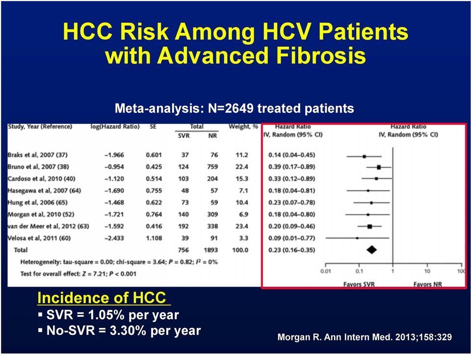 Incidence of HCC SVR = 1.