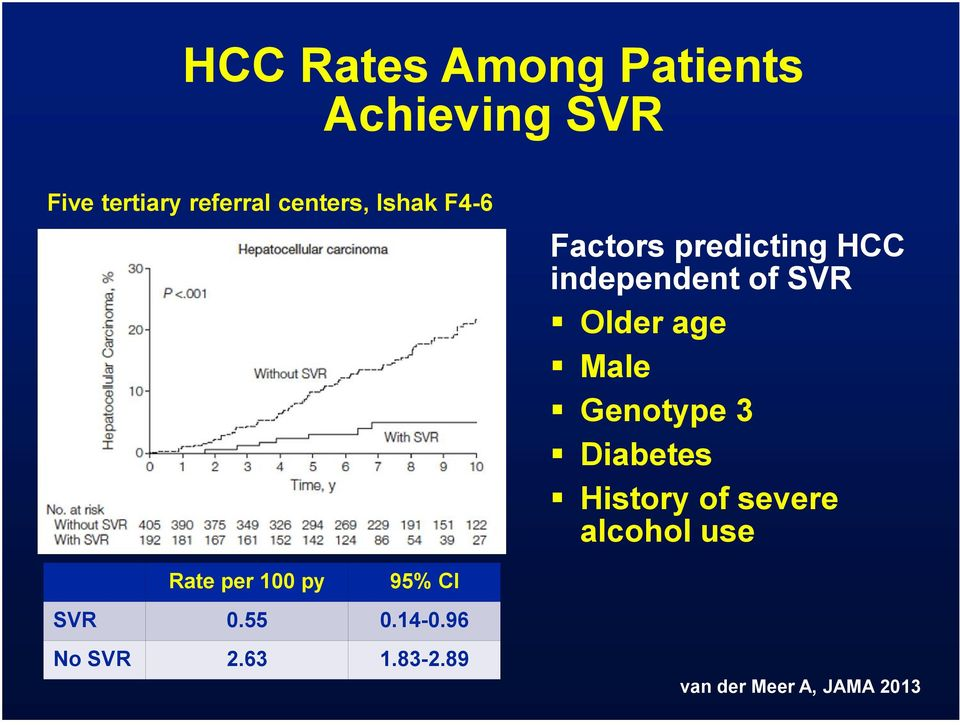 age Male Genotype 3 Diabetes History of severe alcohol use Rate per